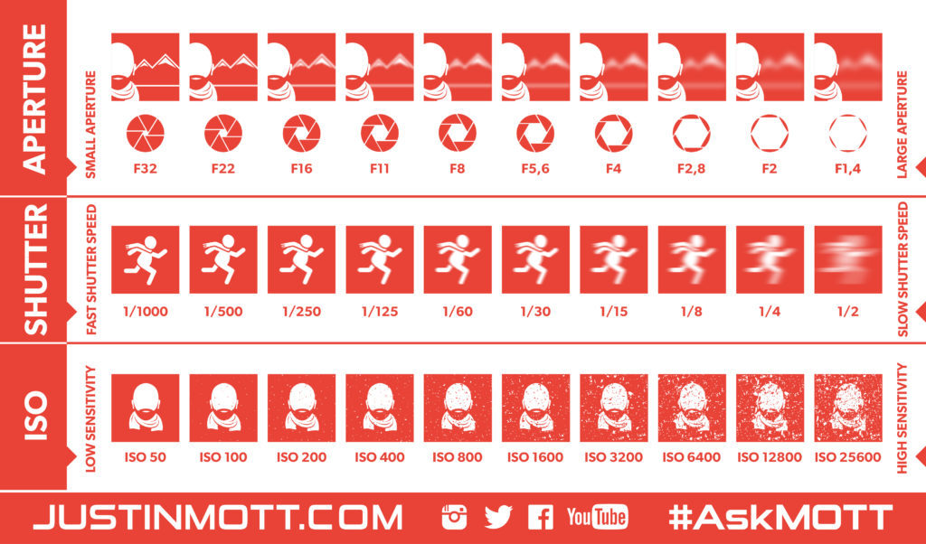 #AskMOTT Photography 101 Cheat Sheets