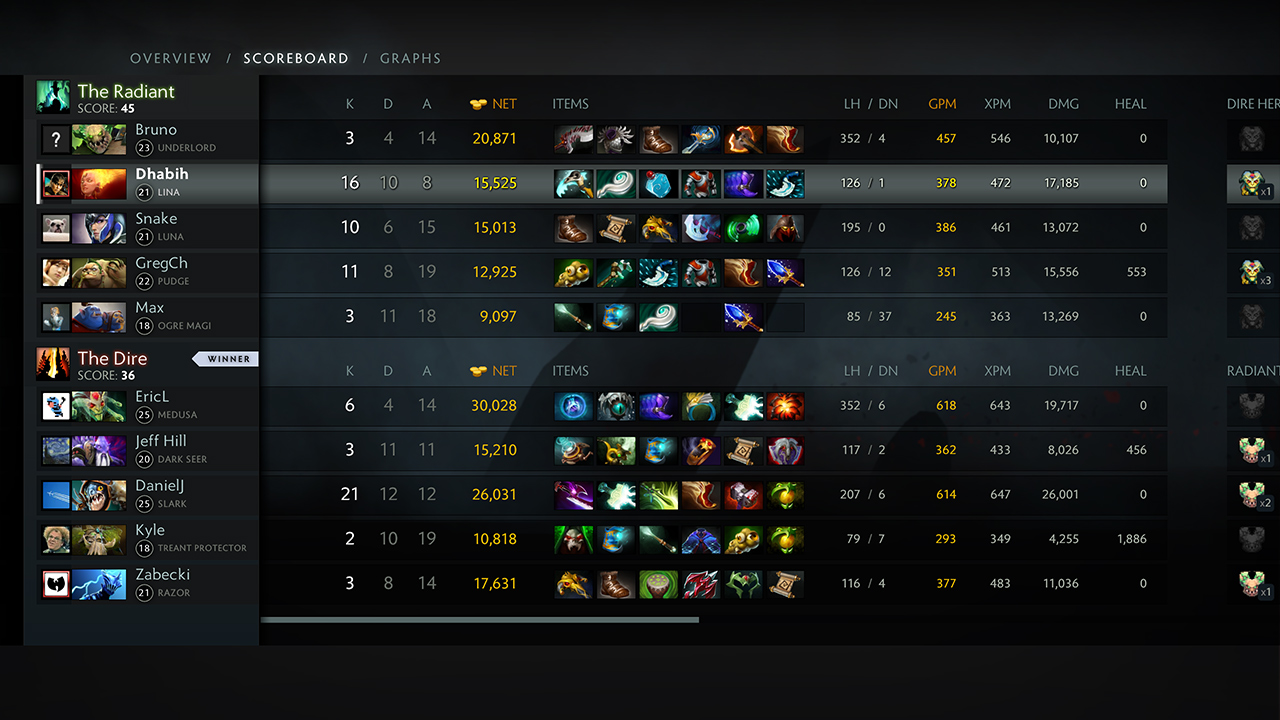 Redesigned scoreboard shows who carried the game and who got carried in a refreshing new look! (Image courtesy of Dota2.com)